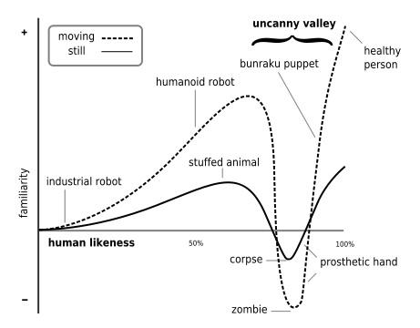 The Uncanny Valley - La vallée de l'inquiétante étrangeté