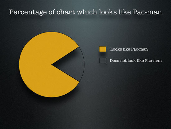 Pacman_chart