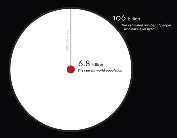 Nombre total d'êtres humains ayant vécu sur Terre