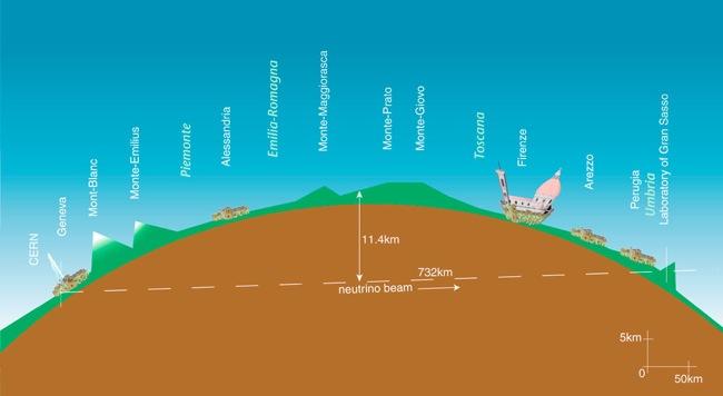 Les neutrinos voyageraient plus vite que la lumi re guy doyen - Plus rapide que la lumiere ...