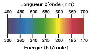 Longueur_onde-energie