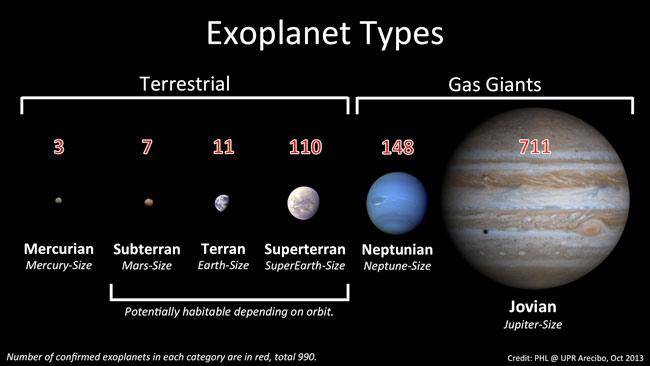 Exoplanetes-types