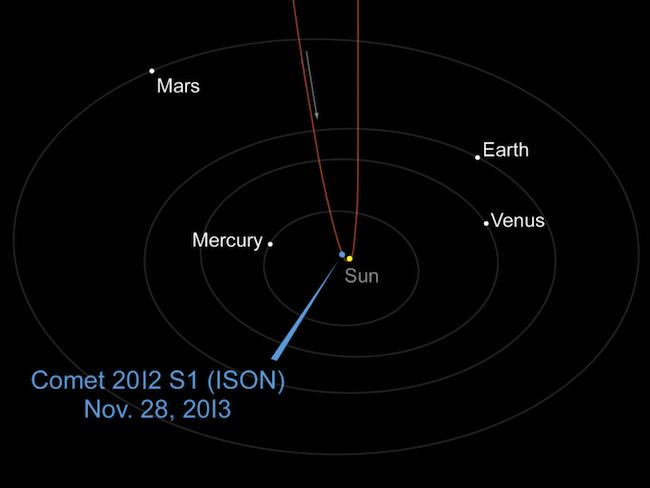 Orbite de la comète ISON