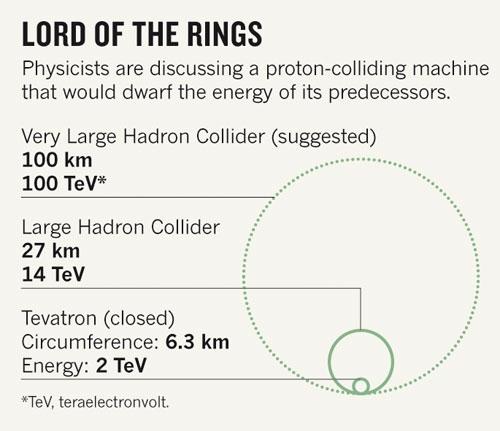 Tevatron-LHC-VLHC