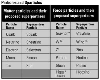 Particules et Sparticules