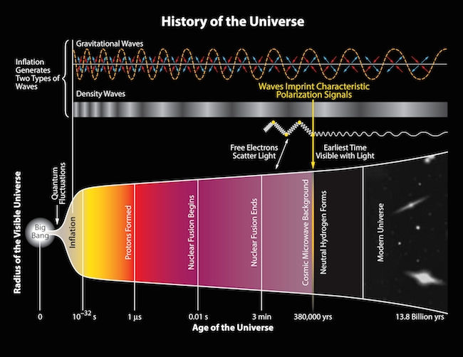 Histoire-de-l-Univers-BICEP2