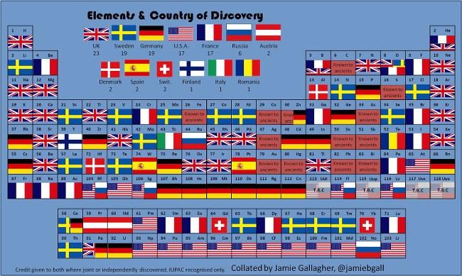 Tableau_periodique_des_elements-drapeaux