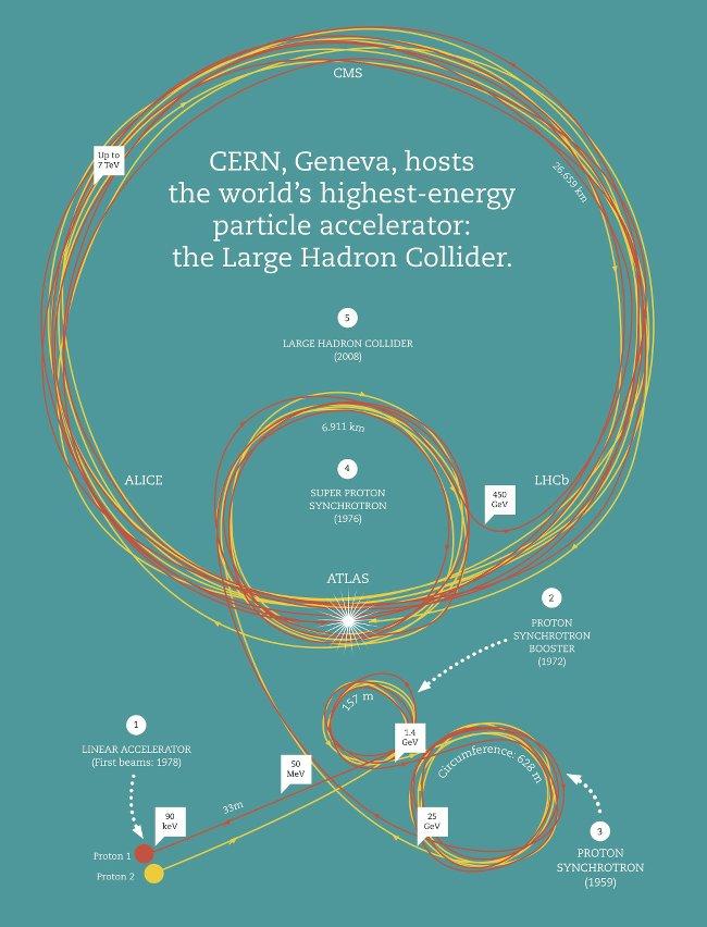 LHC complexe d'accélérateurs