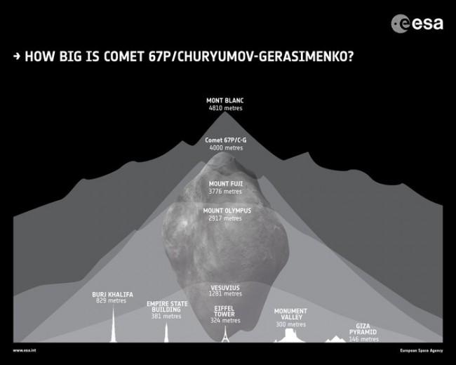 Comete-67P