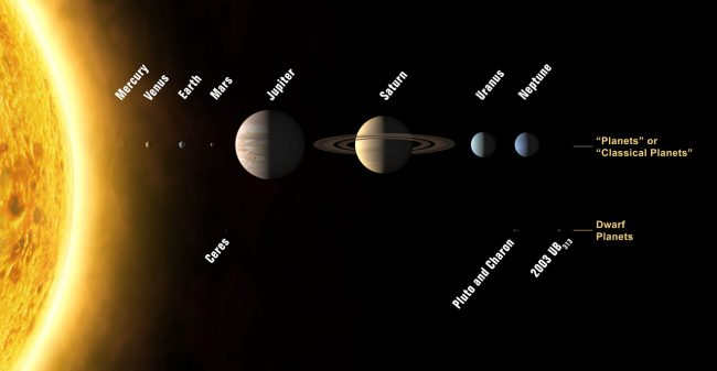 Quelle est la durée d'une année sur chaque planète du système solaire ?