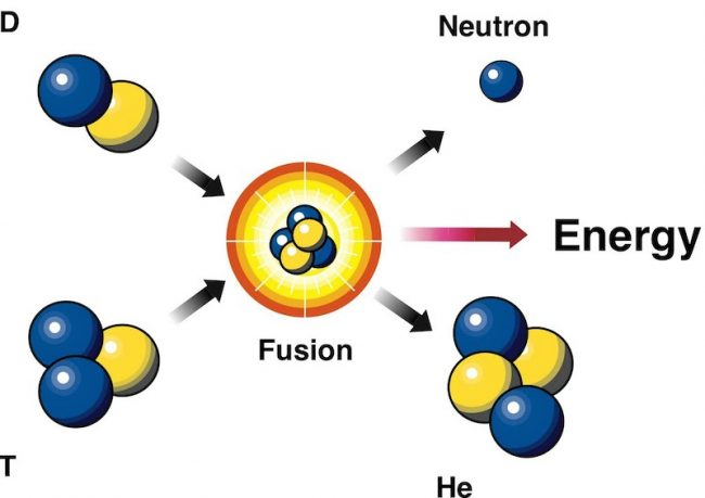 fusion_nucleaire